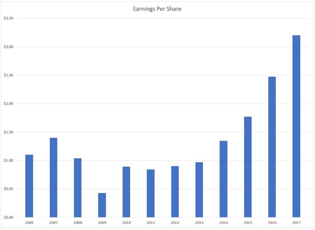 Earnings per share chart