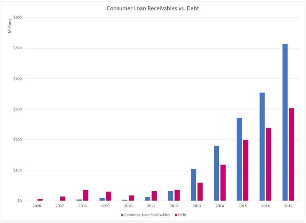Loan receivables vs. debt chart