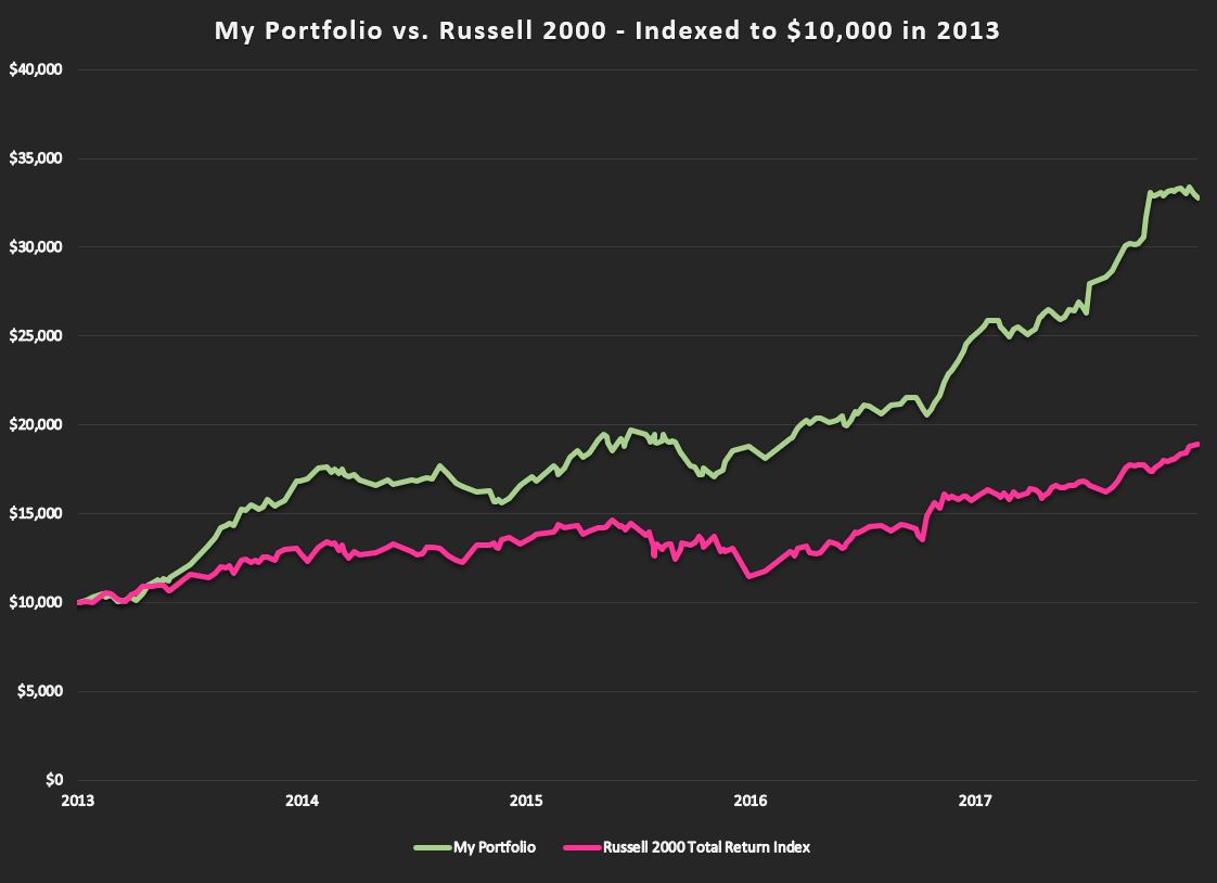 Graph of my portfolio performance over past 5 years