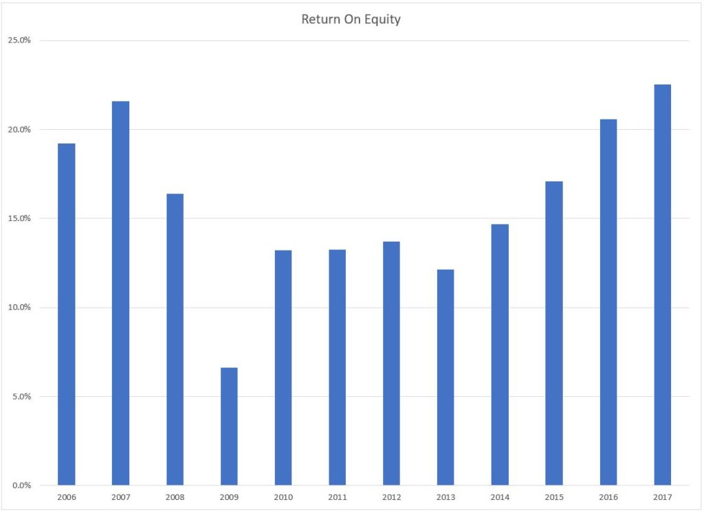 Return on equity chart