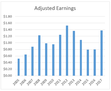 Graph of adjusted earnings