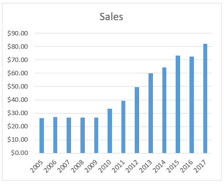 Graph of sales per share
