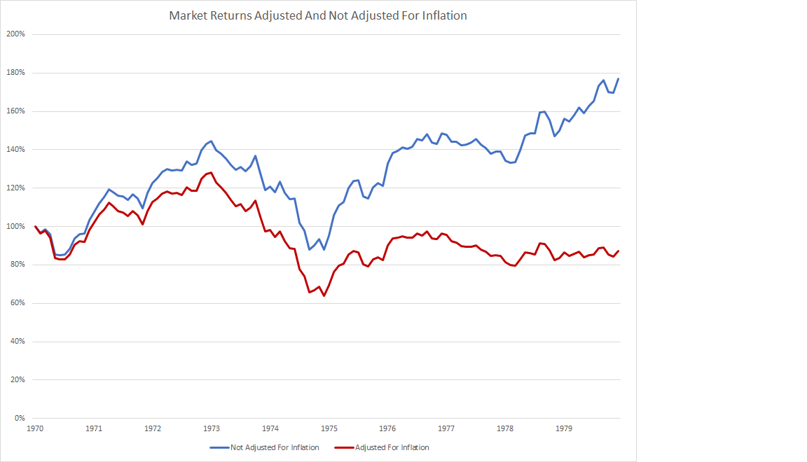 effect of inflation on stock market returns