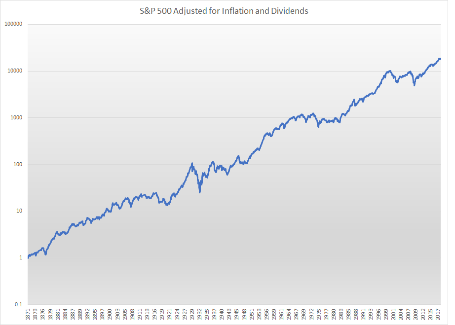 S&P 500 Adjusted For Inflation And Dividends