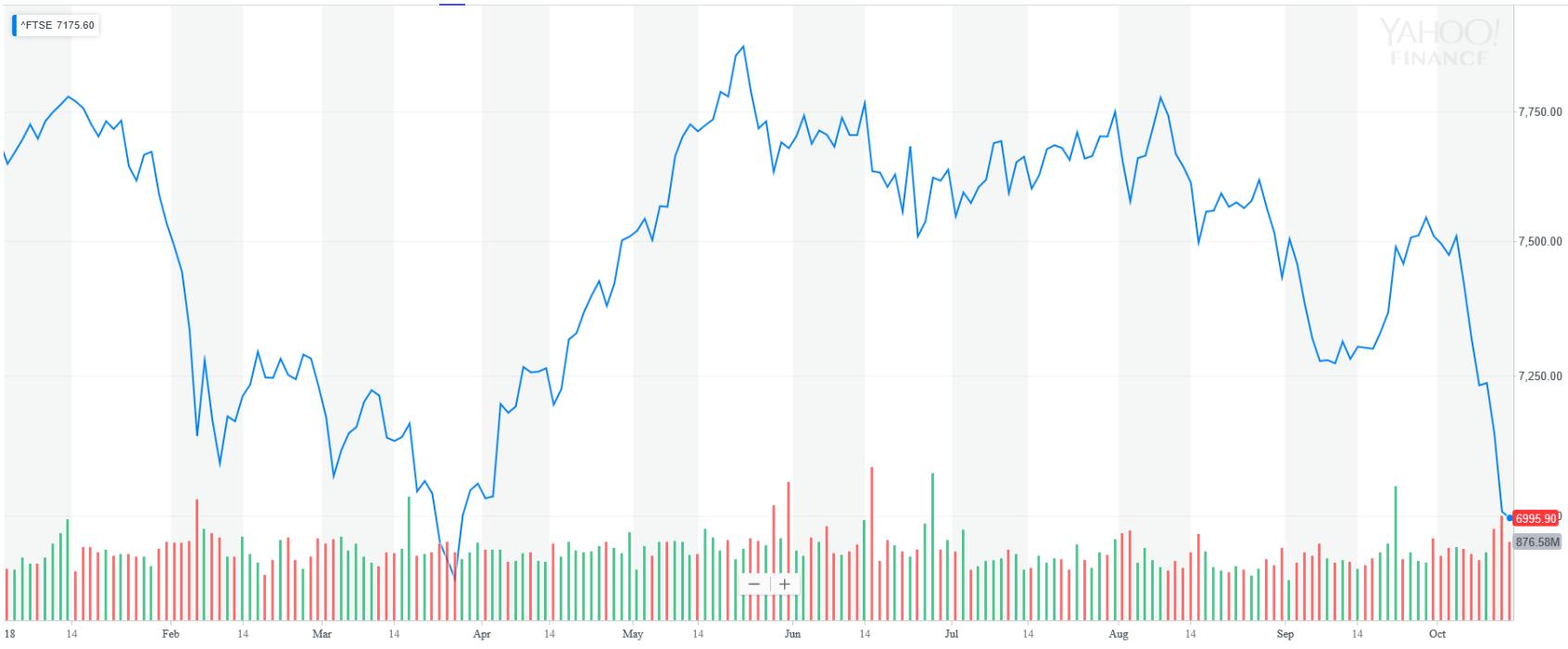 FTSE 100 YTD Graph