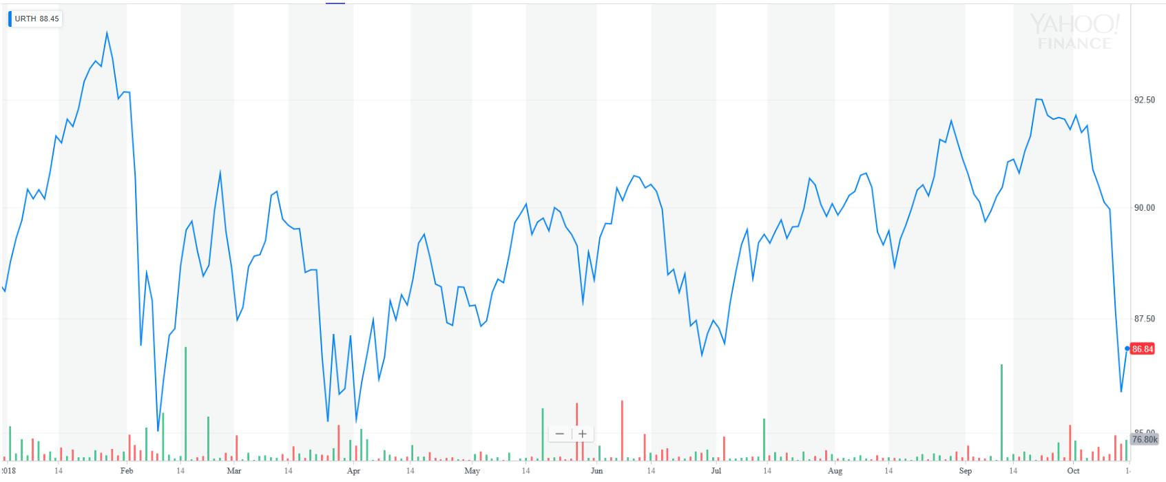 MSCI World YTD Graph