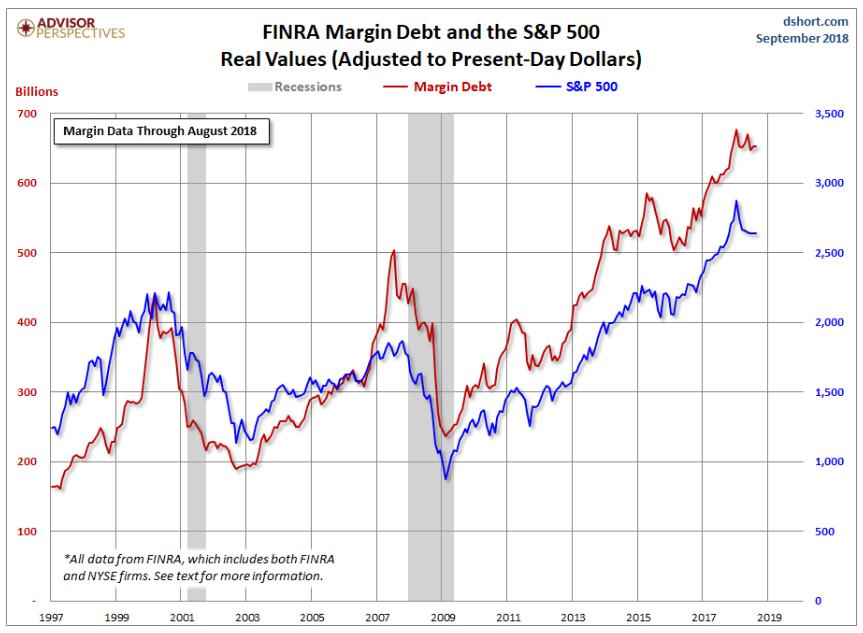 Margin Debt Graph