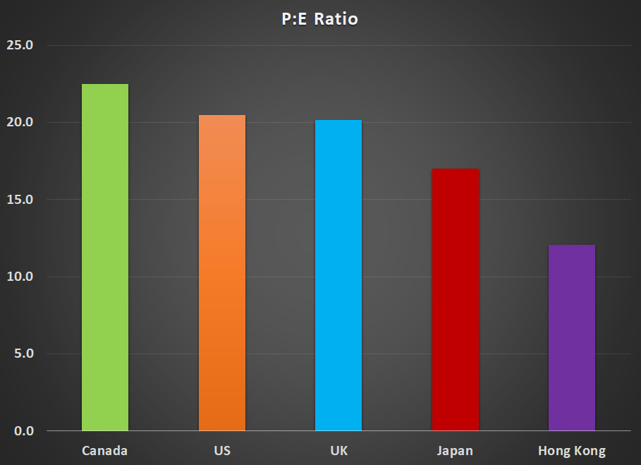 PE Ratio Graph