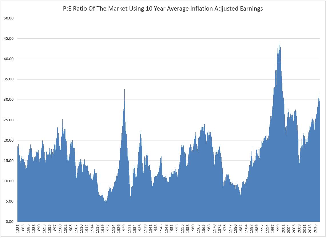 PE Ratio Using 10 Year Average Earnings