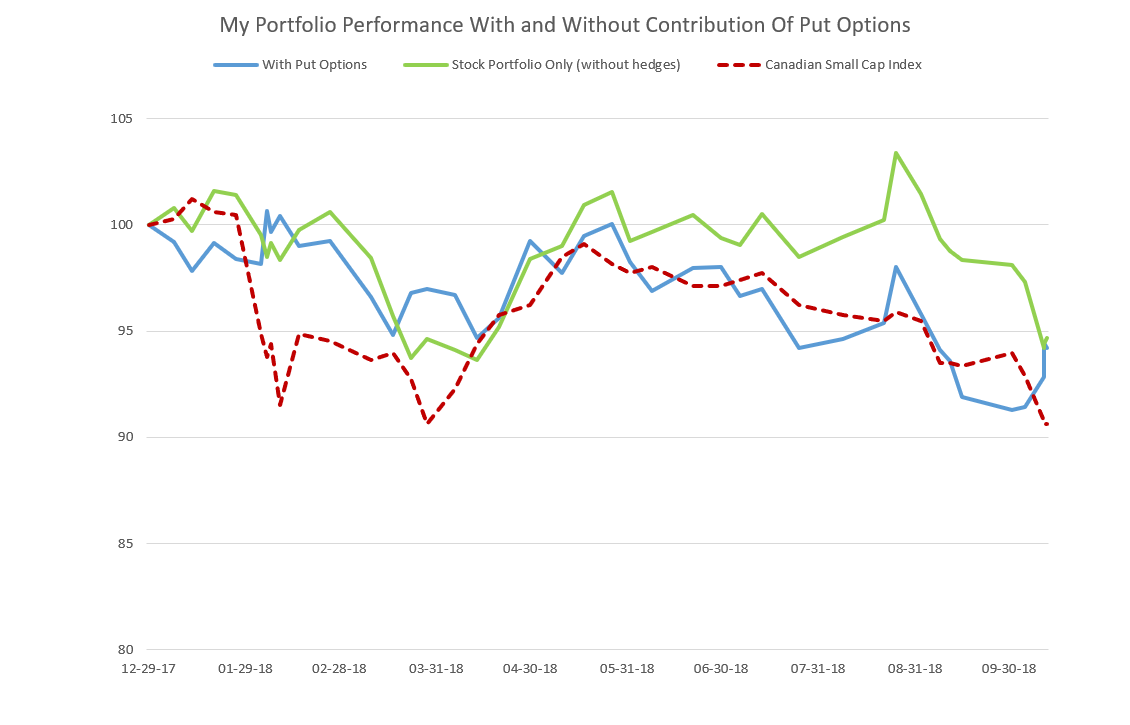 Portfolio Performance With And Without Hedge