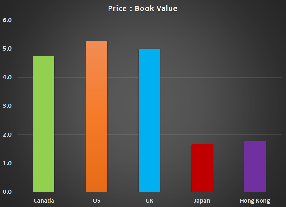 Price To Book Graph
