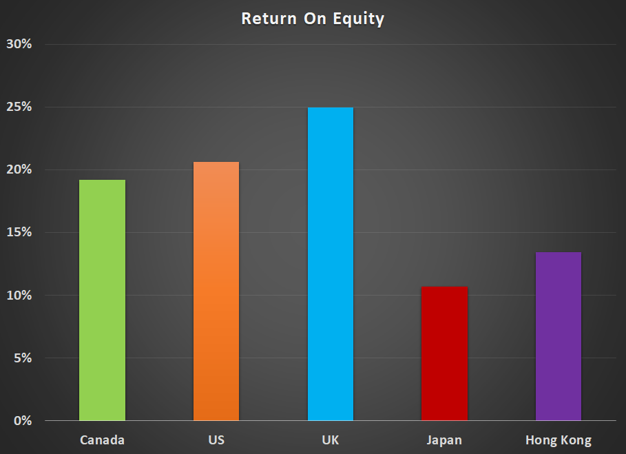 Return On Equity Graph