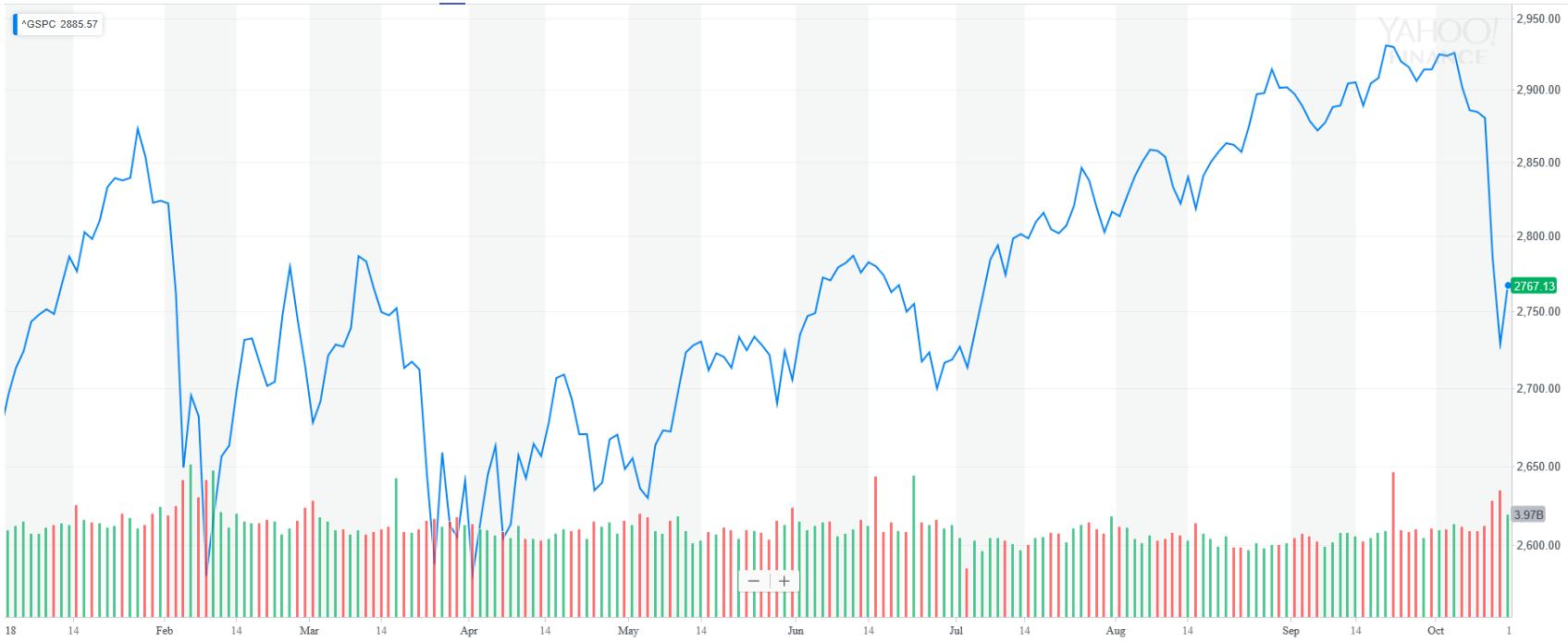 S&P 500 YTD Graph