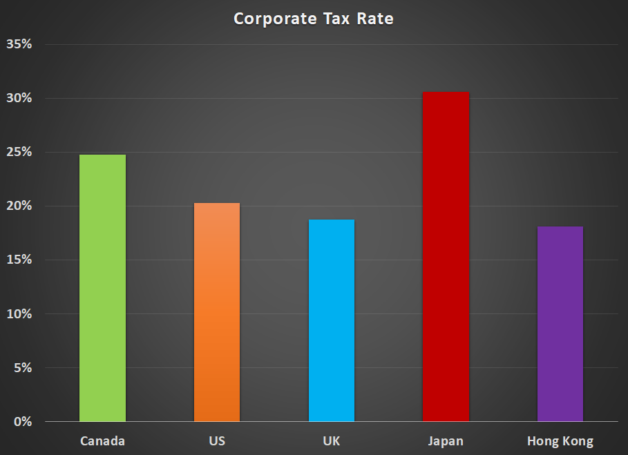 Tax Rate Graph