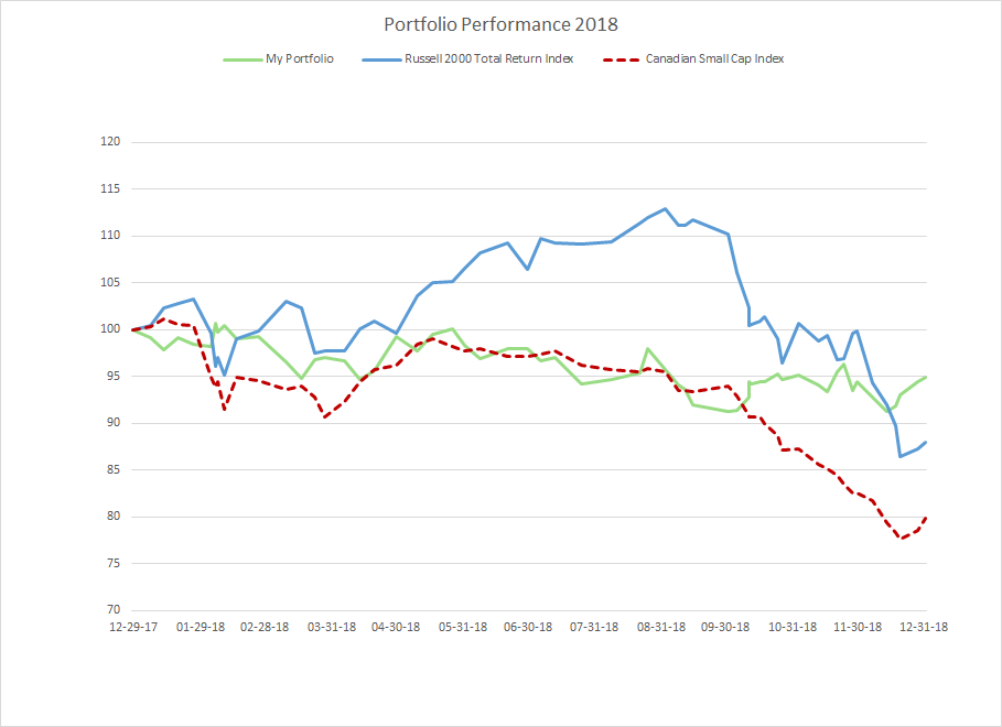 Portfolio Performance 2018