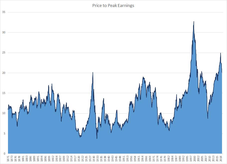 Price To Peak Earnings