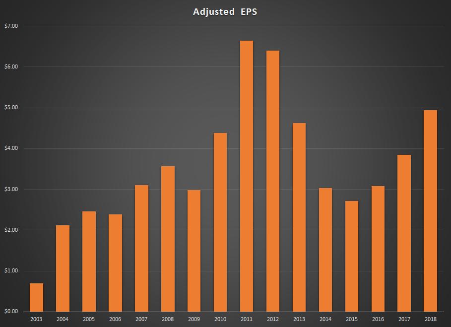 PLPC Adjusted EPS