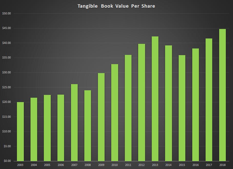 PLPC Book Value Per Share