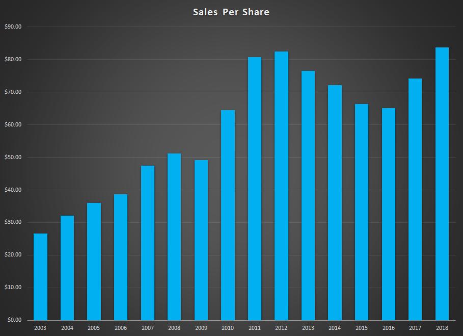 PLPC Sales Per Share