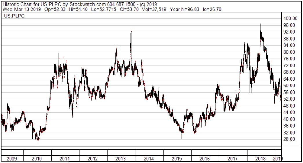 PLPC Stock Price Chart