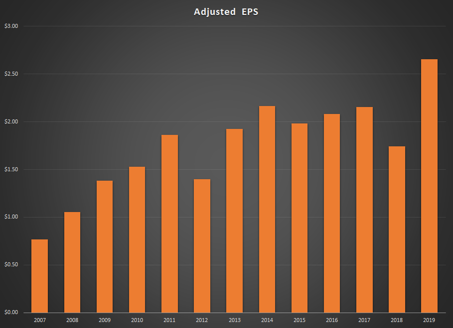 Urban Outfitters Adjusted EPS Graph