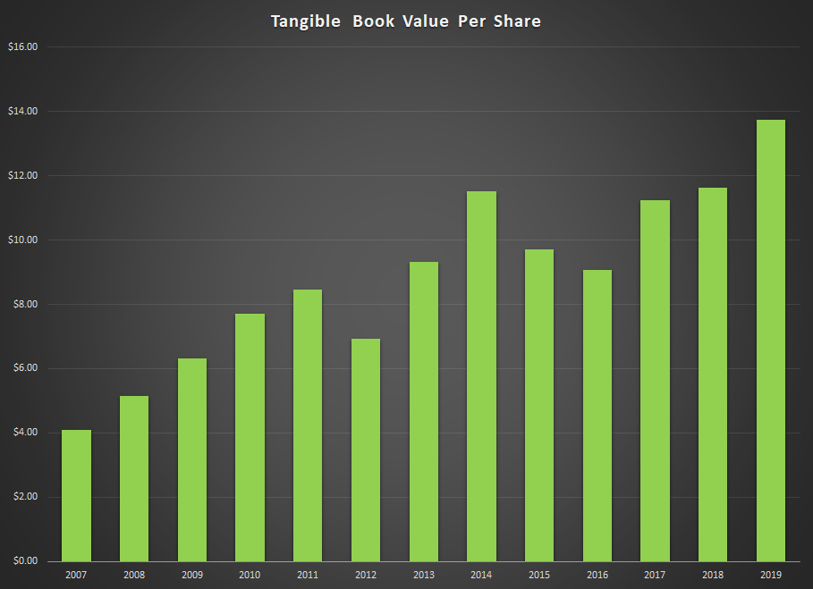 Urban Outfitters Book Value Graph