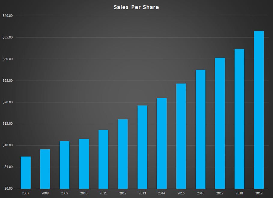Urban Outfitters Sales Graph