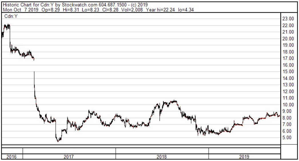 ellow Pages Stock Price Graph 3 Year