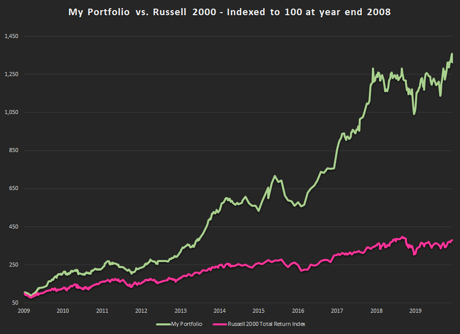 Portfolio Review Year End 2019 - Performance Graph Since 2008