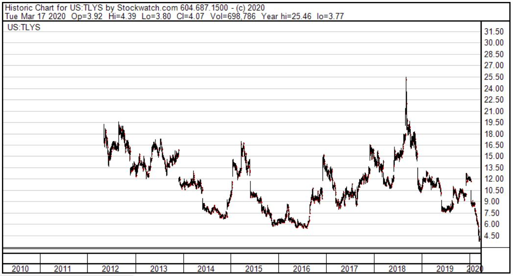 Tillys Stock Price Chart